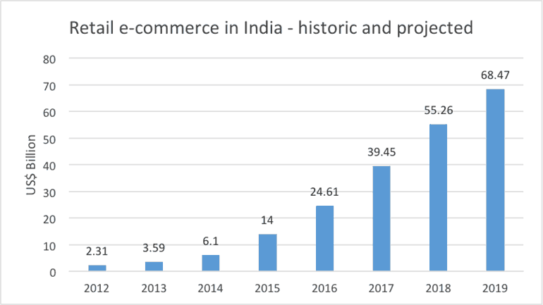 Retail Ecommerce in India - Brightlines Translation