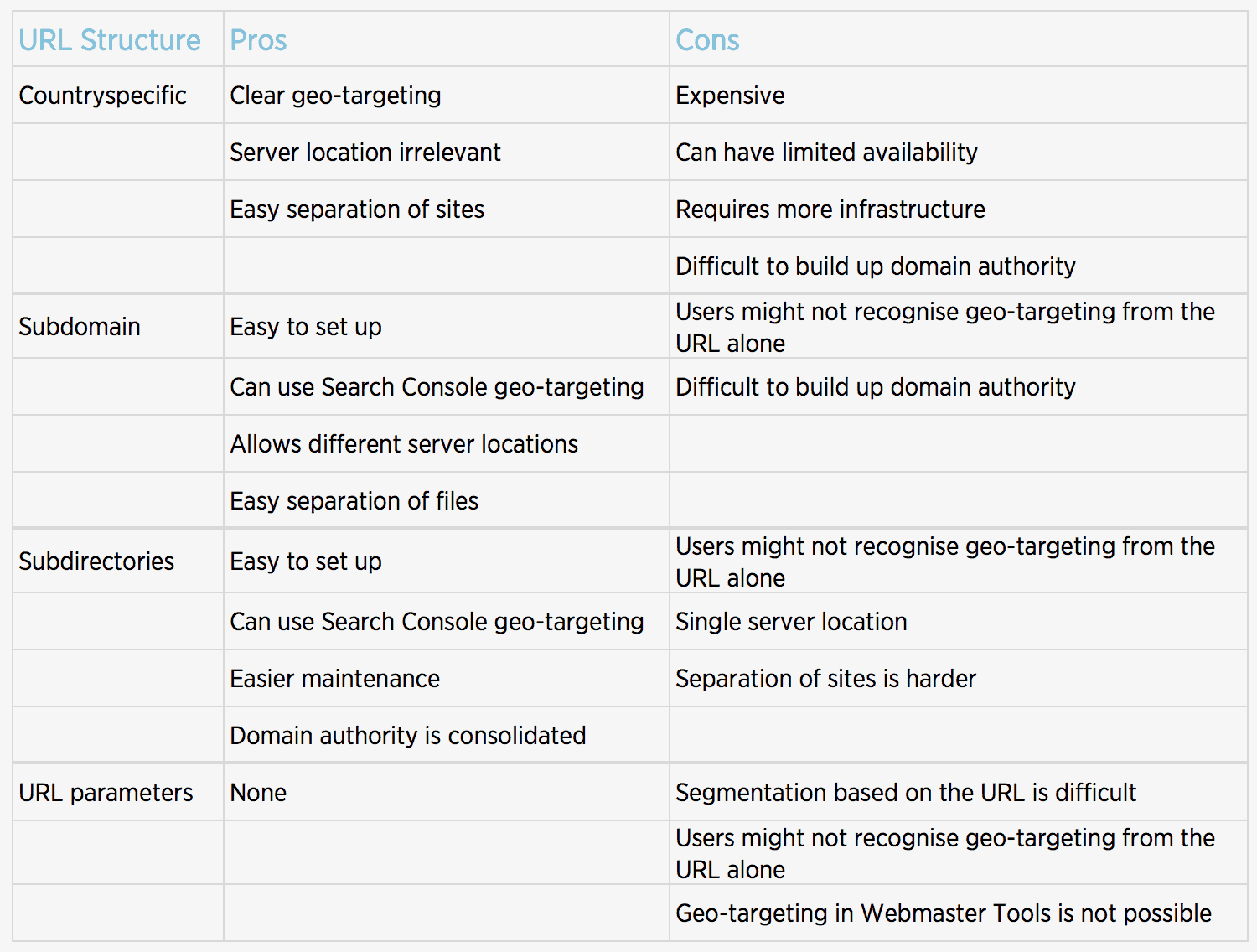 URL structure table